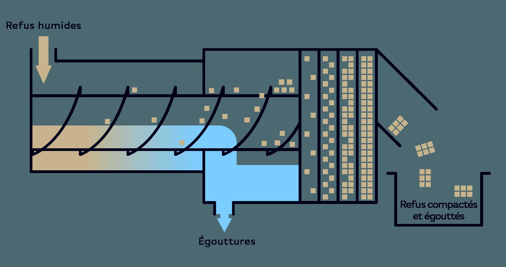 Serinol solutions et equipement de traitement des eaux schema principe equipement Compacteur convoyeur a vis SERCOMP