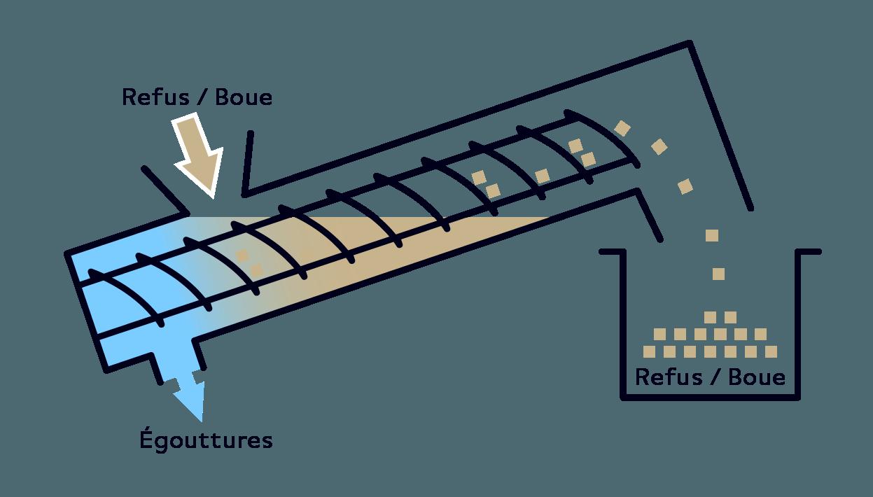 Serinol solutions et equipement de traitement des eaux schema principe equipement convoyeur à vis SERVIS