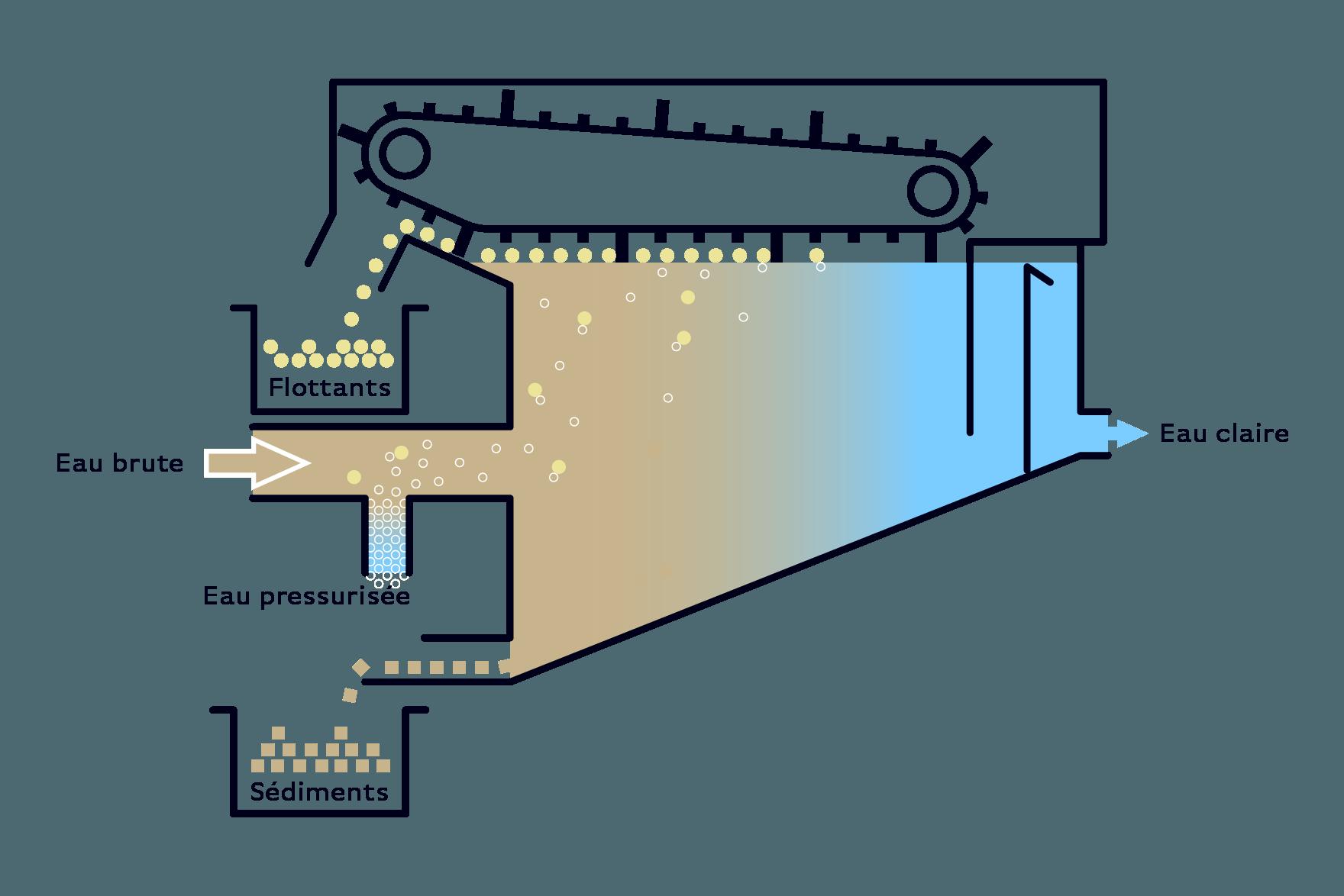 Serinol solutions et equipement de traitement des eaux schema principe equipement flottateur SERDAF F RS