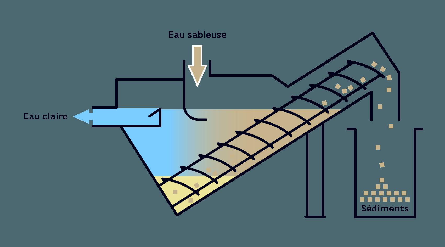 Serinol solutions et equipement de traitement des eaux schema principe equipement flottateurs à air dissous SERSAB