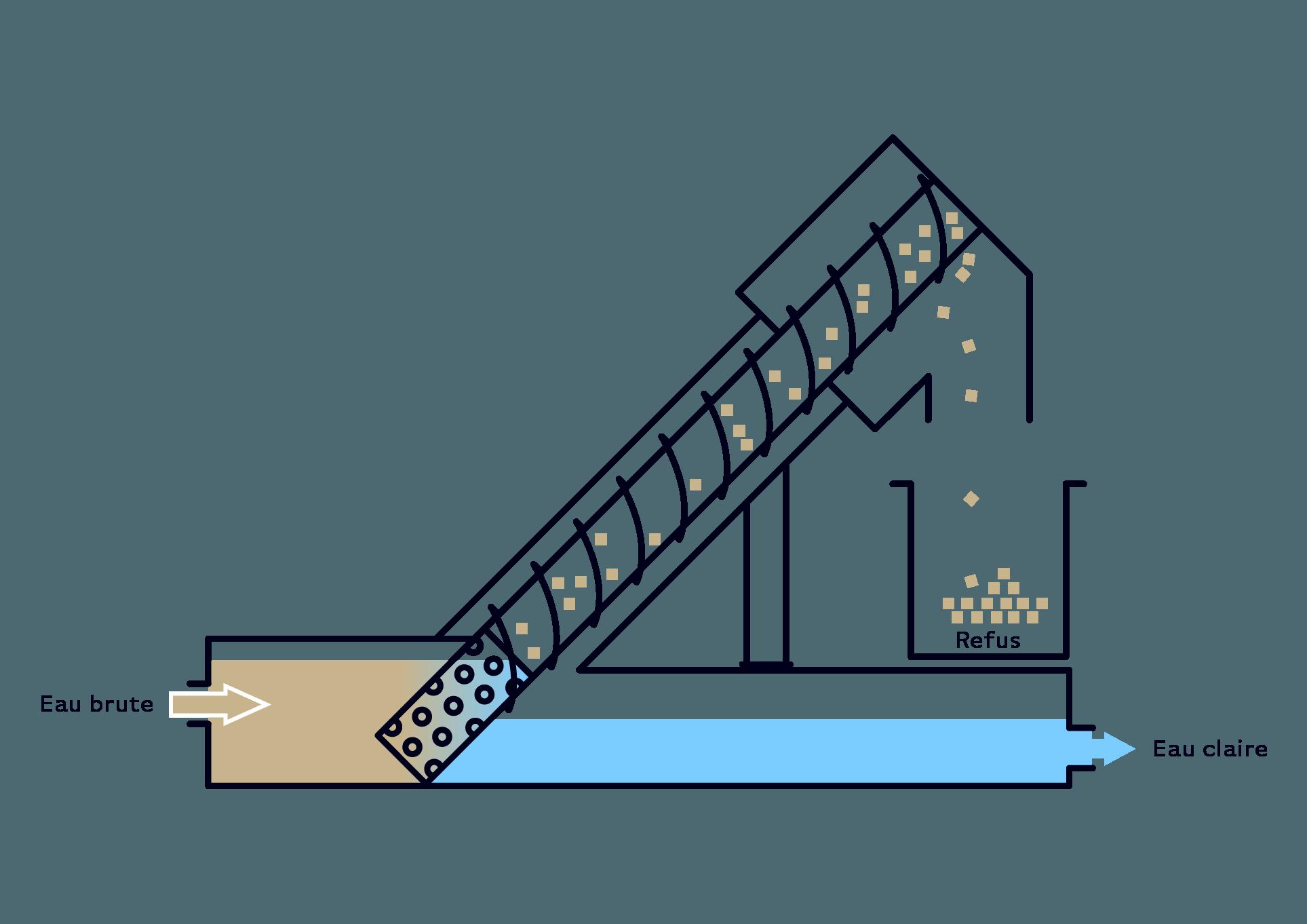 Serinol solutions et equipement de traitement des eaux schema principe equipement tamis à vis SERTAMVIS