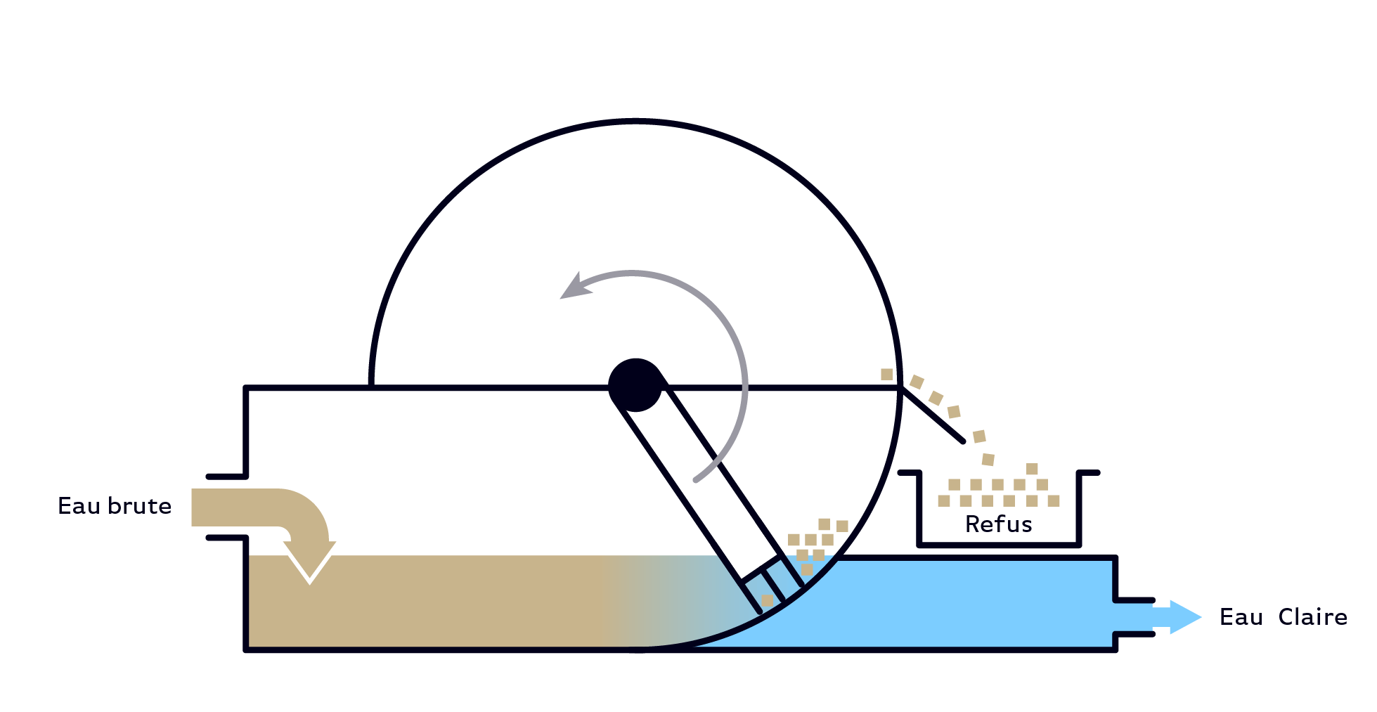 Serinol solutions et equipement de traitement des eaux schema principe equipement tamis degrilleur SERCOURB