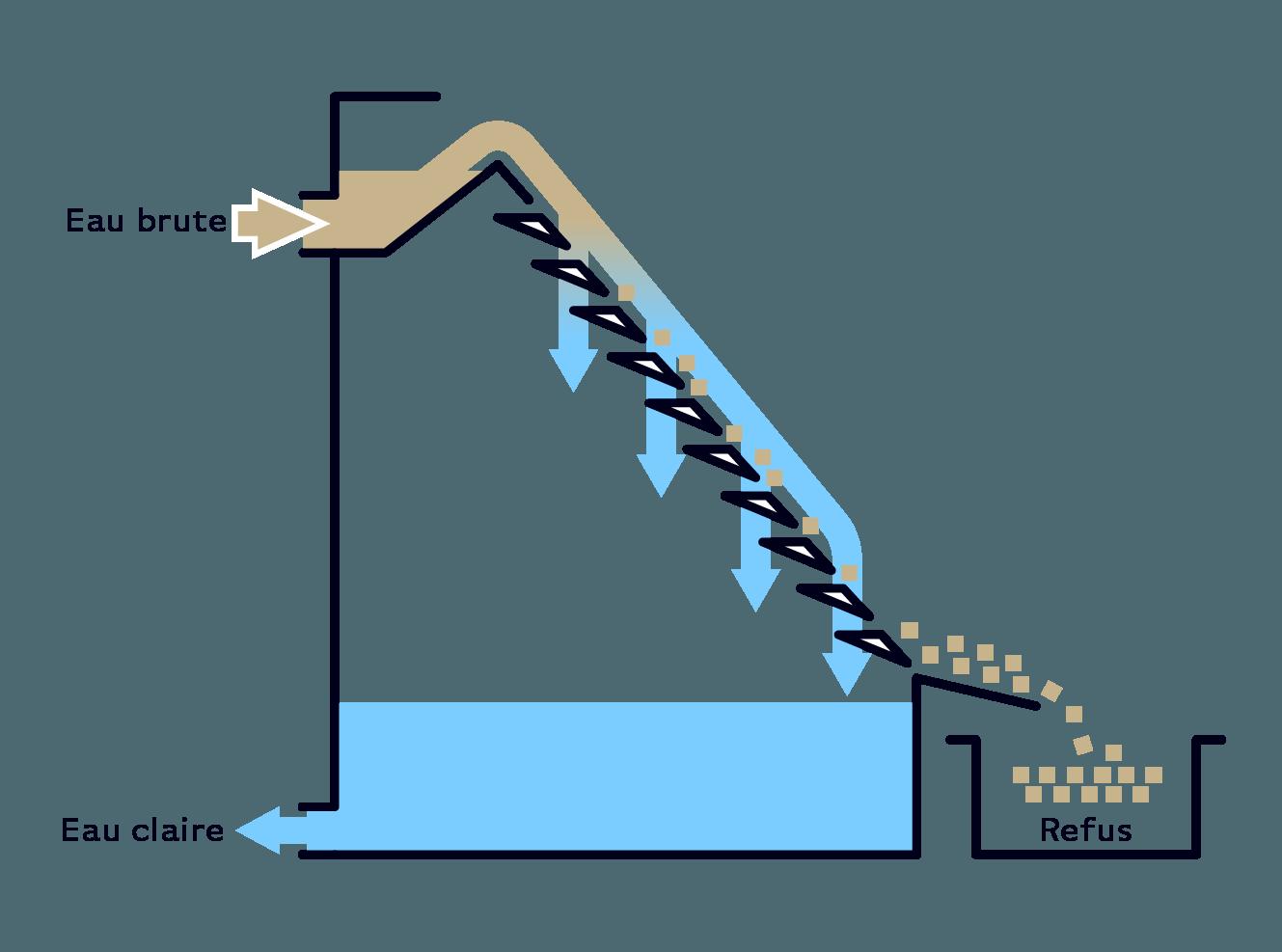 Serinol solutions et equipement de traitement des eaux schema principe equipement tamis statique SERTIS