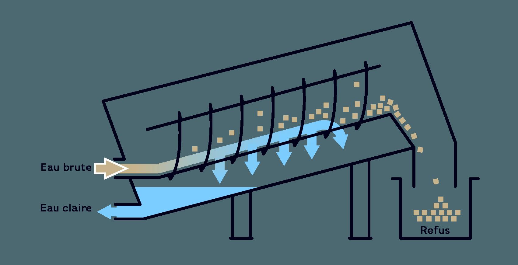 Serinol solutions et equipement de traitement des eaux schema principe equipement trommel tamis rotatif à alimentation interne SERTROM F