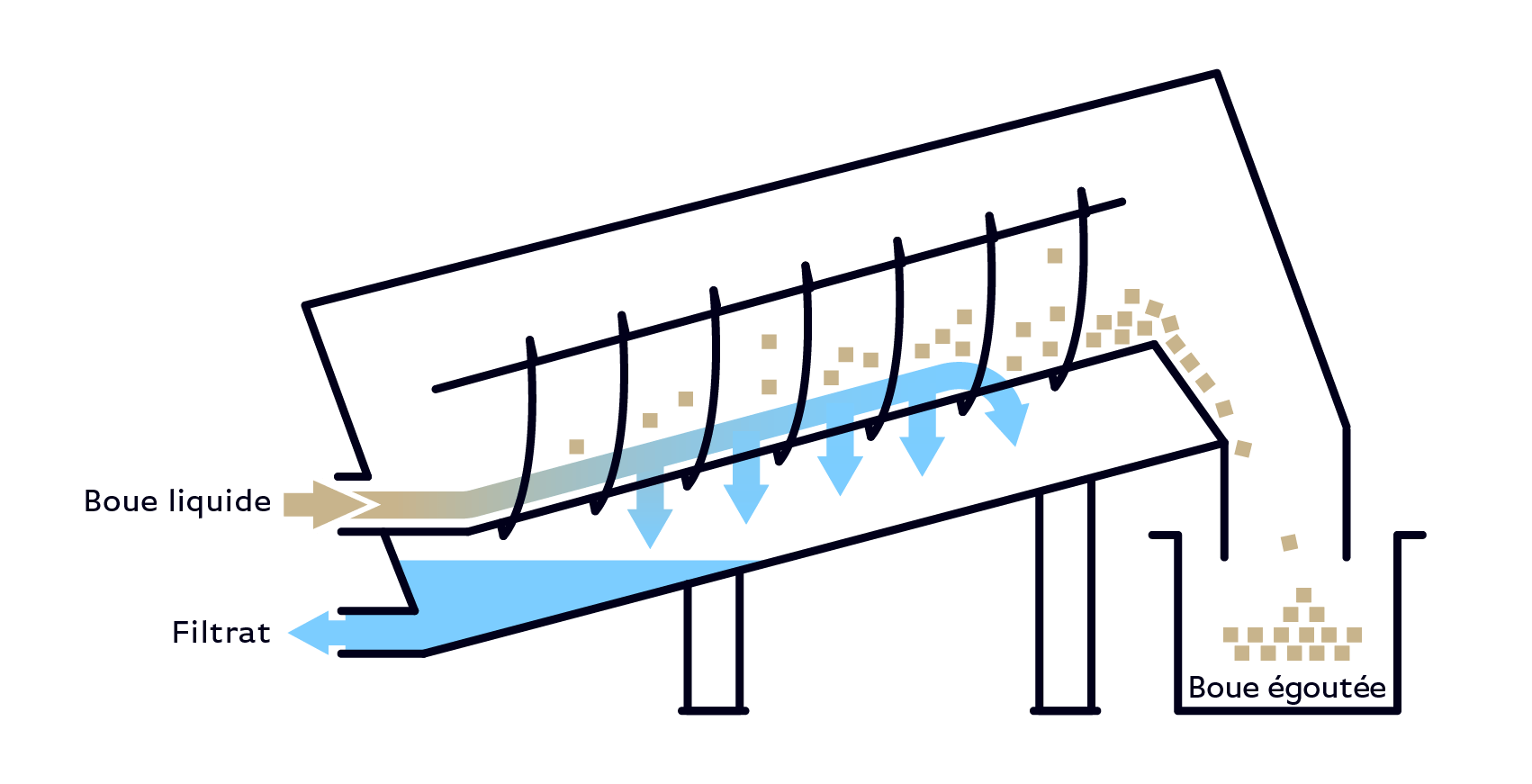 Serinol solutions et equipement de traitement des eaux schema principe equipement trommel tamis rotatif a alimentation interne SERTROM boue