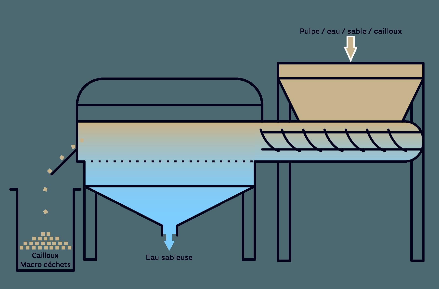 Serinol solutions et equipement de traitement des eaux schema principe equipement unite de depotage pack curage