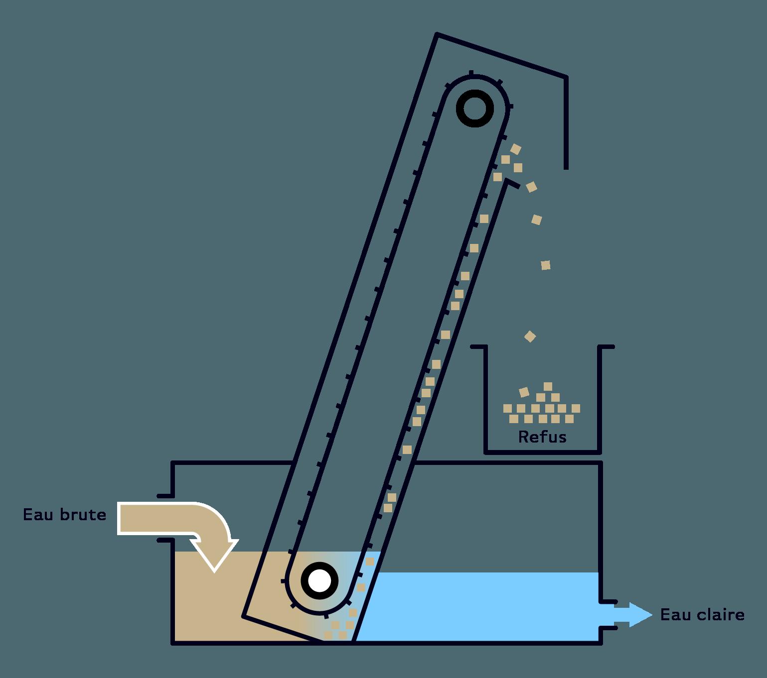 Serinol solutions et equipement de traitement des eaux schema principe equipementtamis dégrilleur élévateur SERTEL ECOTEL SERTEL MAX