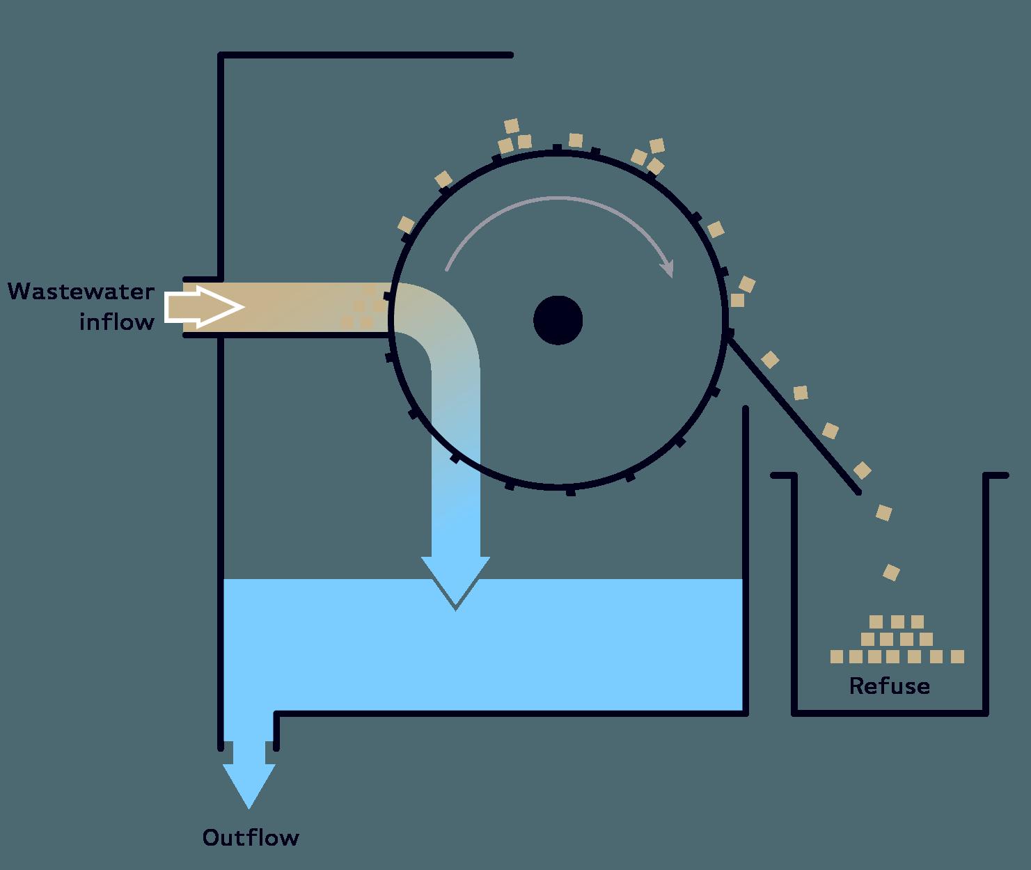 Serinol solutions et equipement de traitement des eaux schema principe equipement tamis rotatif à alimentation externe SERTAM